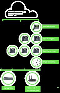 voip diagram mobile